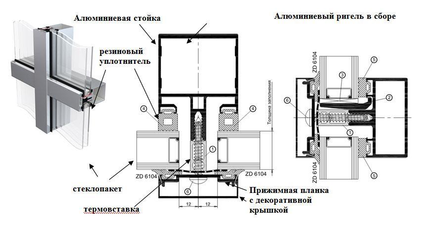 Фасадное остекление, типы конструкций фасадного остекления, .